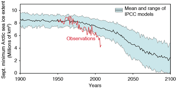 IPCC September minimum Arctic sea ice extent