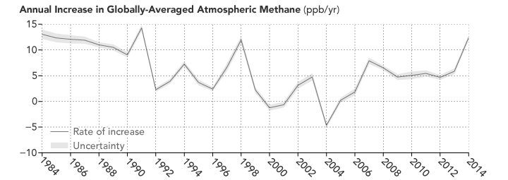 Methane Concentration Changes 1984 to present