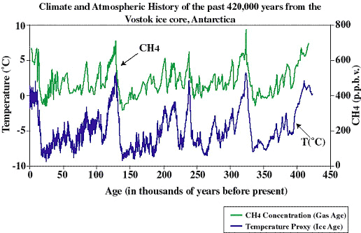 Climate and Atmospheric History the past 420,000 years from the Vostok ice core, Antartica